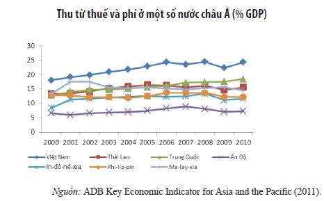 Người Việt Nam gánh nặng các loại thuế. Biểu đồ thuế của một số nước Châu Á