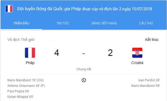 Đội tuyển Pháp đã giành cúp vô địch mùa giải Word Cup 2018 sau khi đánh bại tuyển Croatia với tỉ số 4-2 trong trận chung kết chất lượng cao được tổ chức tại nước Nga.